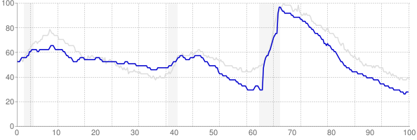 Idaho monthly unemployment rate chart from 1990 to January 2019